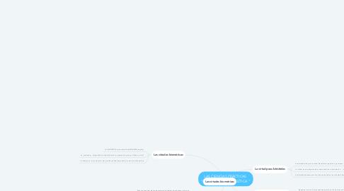 """Mind Map: LAS CIENCIAS PRÁCTICAS  """"LA ÉTICA """" Y """"LA POLÍTICA """""""