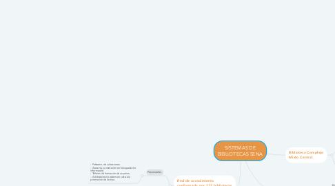 Mind Map: SISTEMAS DE BIBLIOTECAS SENA