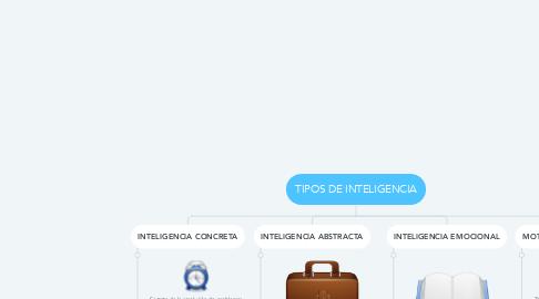 Mind Map: TIPOS DE INTELIGENCIA