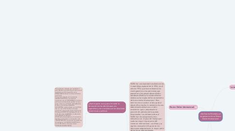 Mind Map: 2da Guerra Mundial y el surgimiento de un Nuevo Orden Internacional.