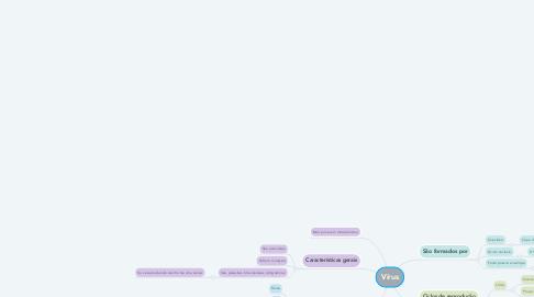 Mind Map: Vírus