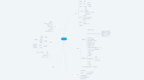 Mind Map: RE100