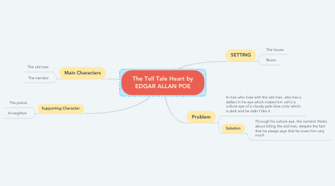 Mind Map: The Tell Tale Heart by EDGAR ALLAN POE
