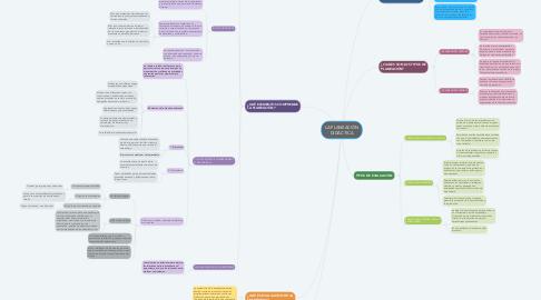 Mind Map: LA PLANEACIÓN DIDÁCTICA