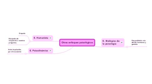 Mind Map: Otros enfoques psicológicos
