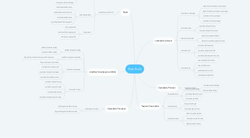 Mind Map: Best Buds
