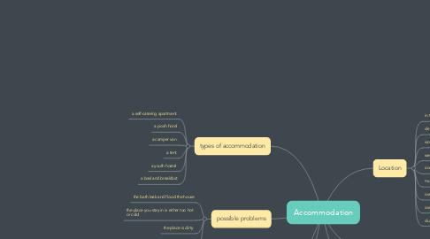 Mind Map: Accommodation