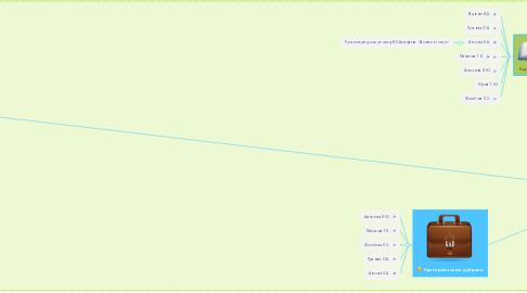 """Mind Map: Техники и приёмы развития компетенций """"4"""" К в цифровой среде. Команда """"Искатели"""""""