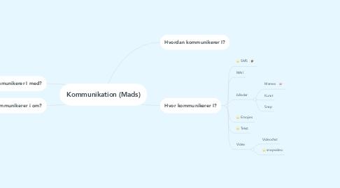 Mind Map: Kommunikation (Mads)