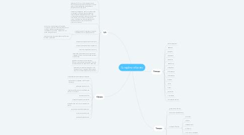 Mind Map: Съедобные букеты