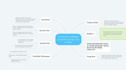 Mind Map: Konsep dari pelbagai perspektif tamadun dan budaya