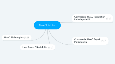 Mind Map: New Spirit Inc