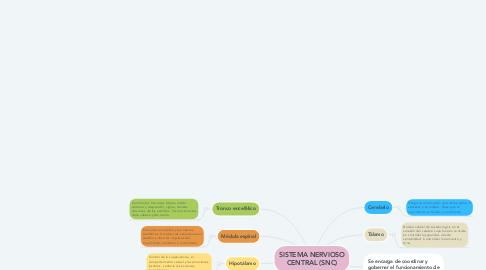 Mind Map: SISTEMA NERVIOSO CENTRAL (SNC)