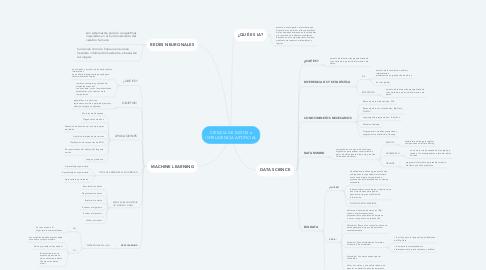 Mind Map: CIENCIA DE DATOS e INTELIGENCIA ARTIFICIAL