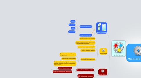 Mind Map: Modelos de serviços