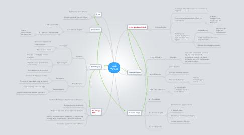 Mind Map: Loja Virtual