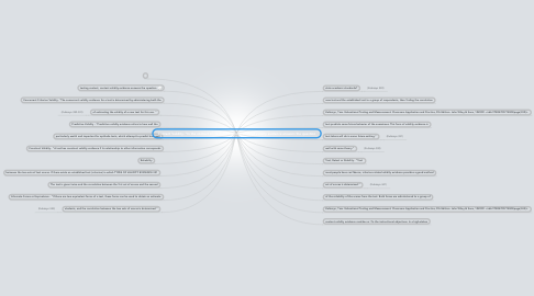 """Mind Map: Content Validity- """"In the context of classroom testing, content validity evidence answers the question"""