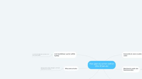Mind Map: Hoe gaan wij samen werken (Alia & SaA-da)