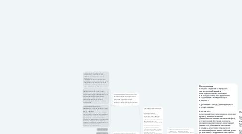 Mind Map: Общение как коммуникация