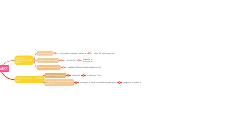 Mind Map: TELEMÁTICA