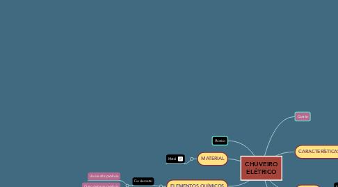 Mind Map: CHUVEIRO ELÉTRICO
