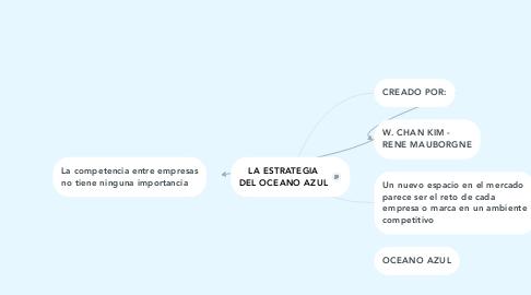 Mind Map: LA ESTRATEGIA DEL OCEANO AZUL