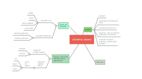 Mind Map: sistema ósseo