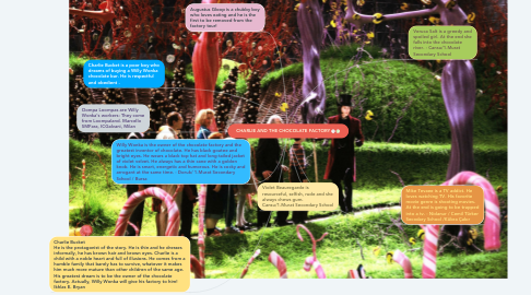 Mind Map: CHARLIE AND THE CHOCOLATE FACTORY