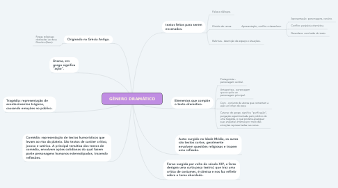 Mind Map: GÊNERO DRAMÁTICO