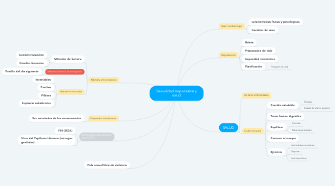 Mind Map: Sexualidad responsable y salud