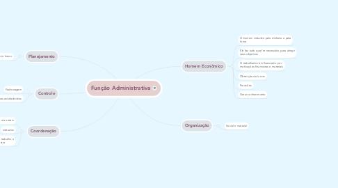 Mind Map: Função Administrativa