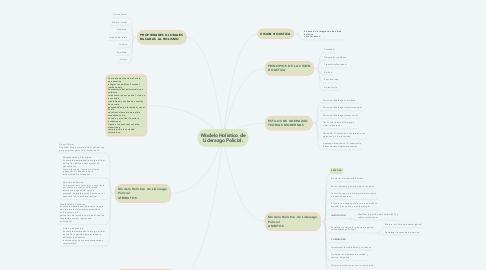 Mind Map: Modelo Holístico de Liderazgo Policial.