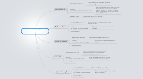 Mind Map: Career Development E-Learning Program