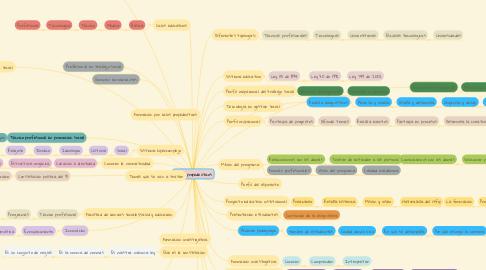 Mind Map: Ciclos propedeuticos