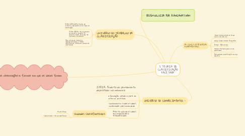 Mind Map: 2 TEORIA DA CLASSIFICAÇÃO FACETADA