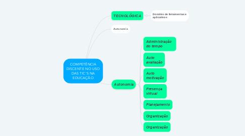 Mind Map: COMPETÊNCIA DISCENTE NO USO DAS TIC'S NA EDUCAÇÃO