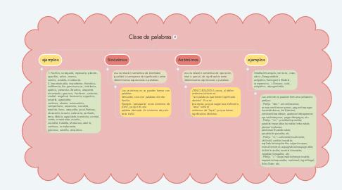 Mind Map: Clase de palabras