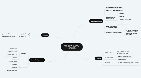 Mind Map: PRIMEIRA GUERRA MUNDIAL