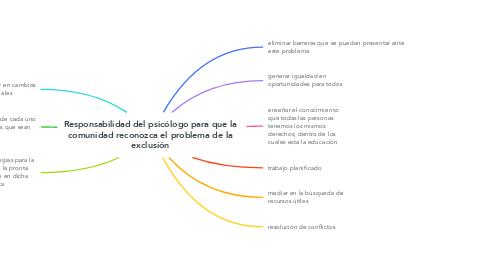 Mind Map: Responsabilidad del psicólogo para que la comunidad reconozca el problema de la exclusión