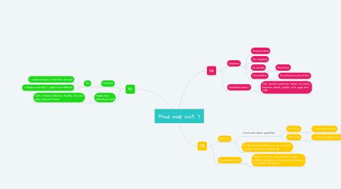 Mind Map: Mind map unit 7