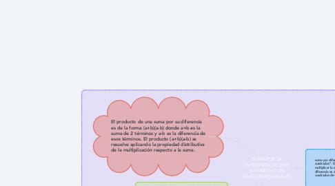 Mind Map: SUMA POR LA DIFERENCIA DE DOS BINOMIOS CON CANTIDADES IGUALES