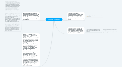 Mind Map: Resources for Research