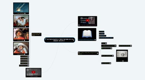 Mind Map: La tecnología no tiene barreras en el espacio exterior