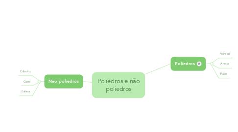 Mind Map: Poliedros e não poliedros
