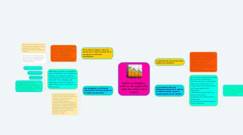 Mind Map: Definir estrategias y políticas de negociación entre los actores de la cadena