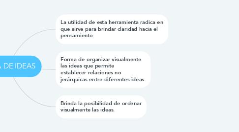 Mind Map: MAPA DE IDEAS