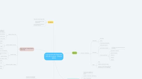Mind Map: La propuesta de Desarrollo a Escala Humana - Elizalde (2003)