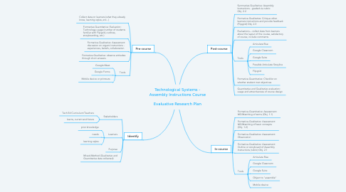 Mind Map: Technological Systems - Assembly Instructions Course  Evaluative Research Plan