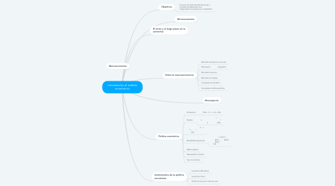Mind Map: Introducción al análisis económico
