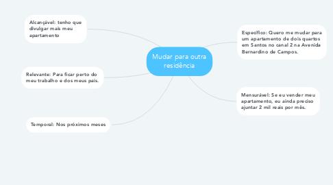 Mind Map: Mudar para outra residência